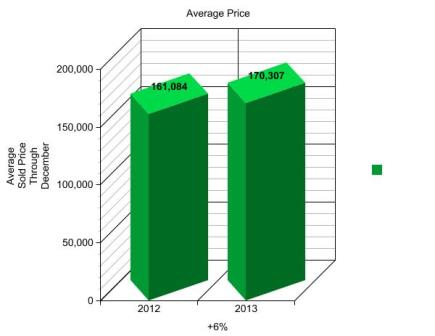 AVERAGE SOLD PRICE - GRAPH 3