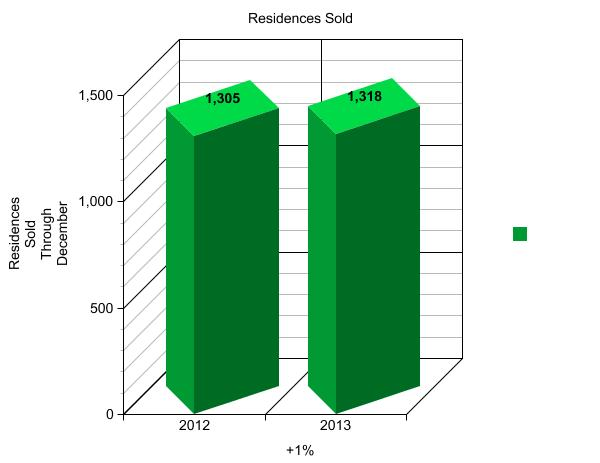 RESIDENCES SOLD - GRAPH 1