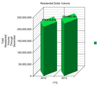 TOTAL RESIDENTIAL VOLUME - GRAPH 2