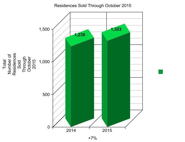 November Graph 1