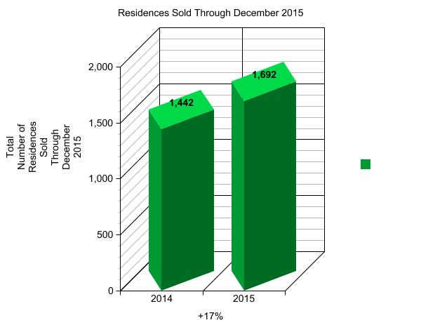 GRAPH 1 - DECEMBER RESIDENCES SOLD