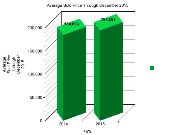 GRAPH 3 - DECEMBER AVERAGE SOLD PRICE