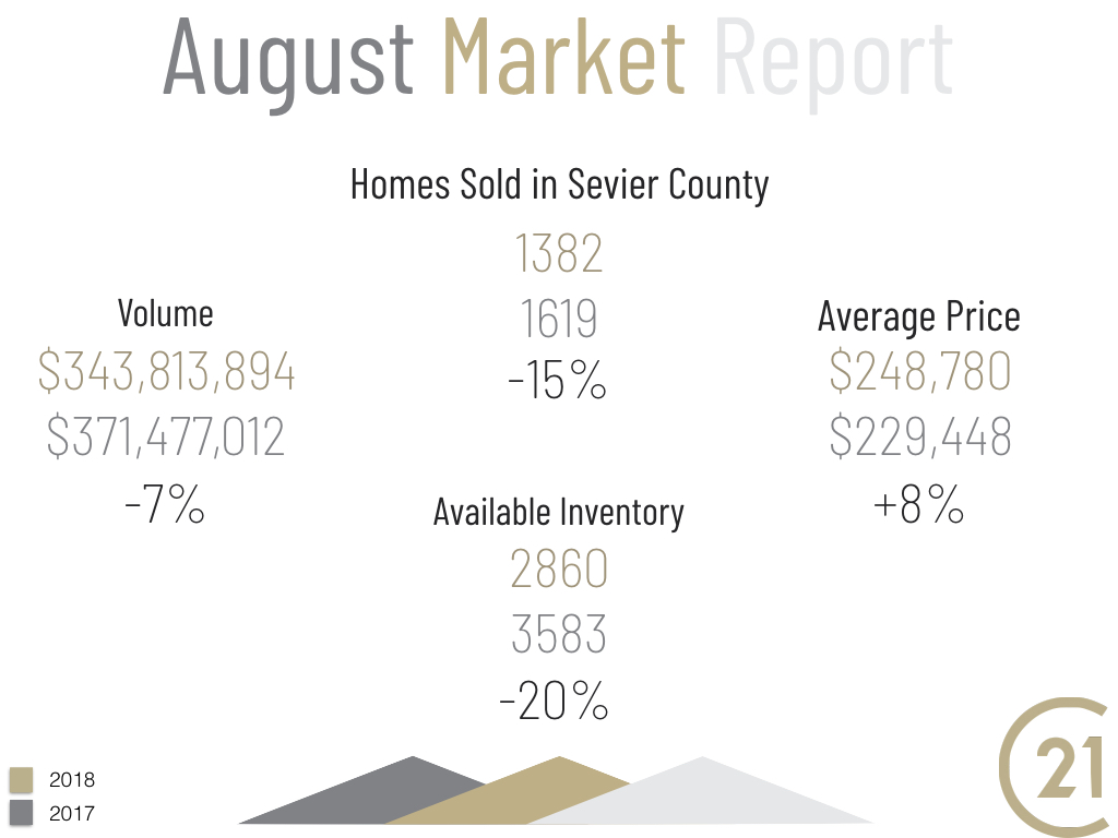 Market Report for August 2018- Homes