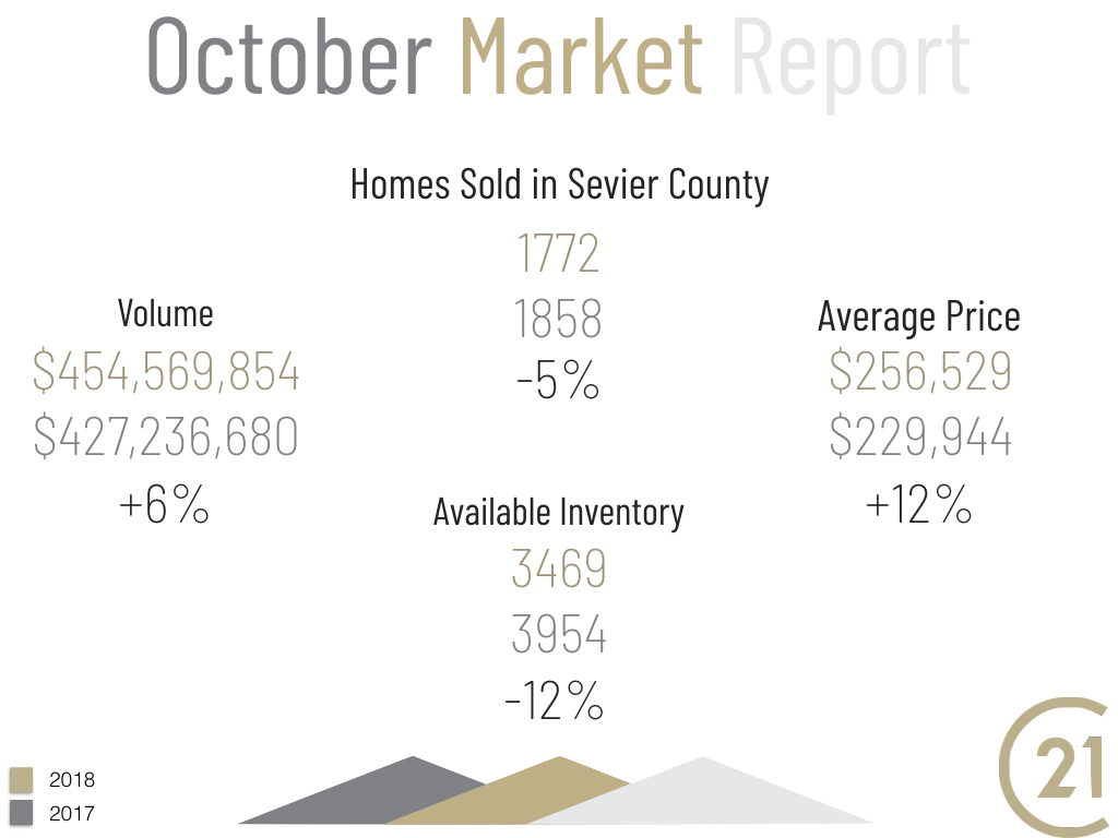 Sevier County Market Report for October 2018
