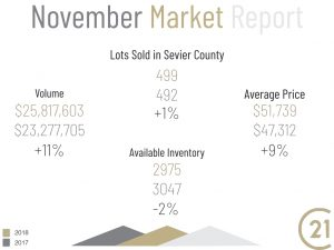 November Market Report Land