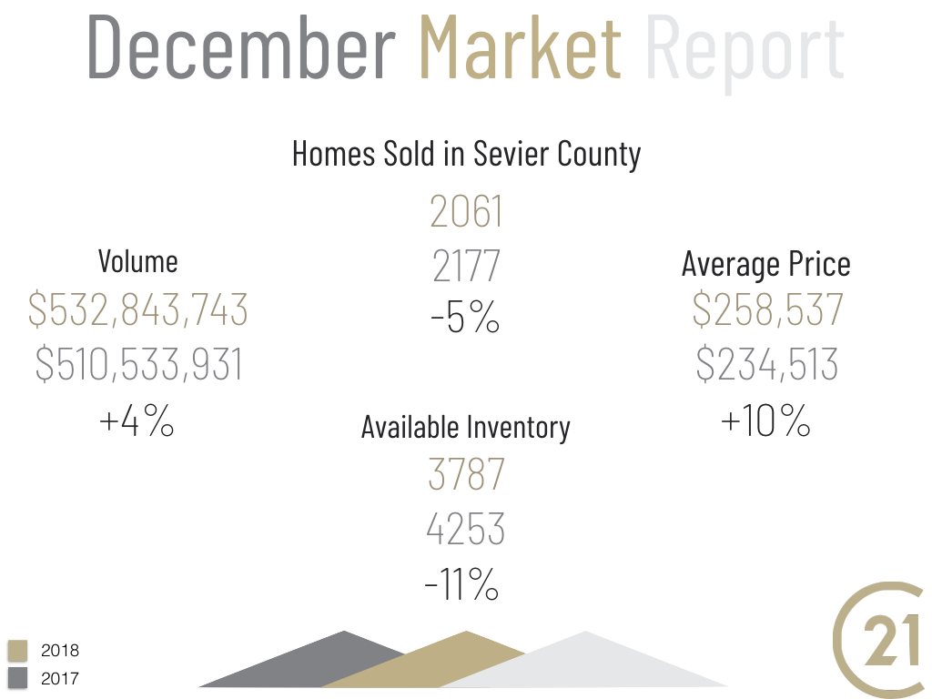 December Market Report for Sevier County