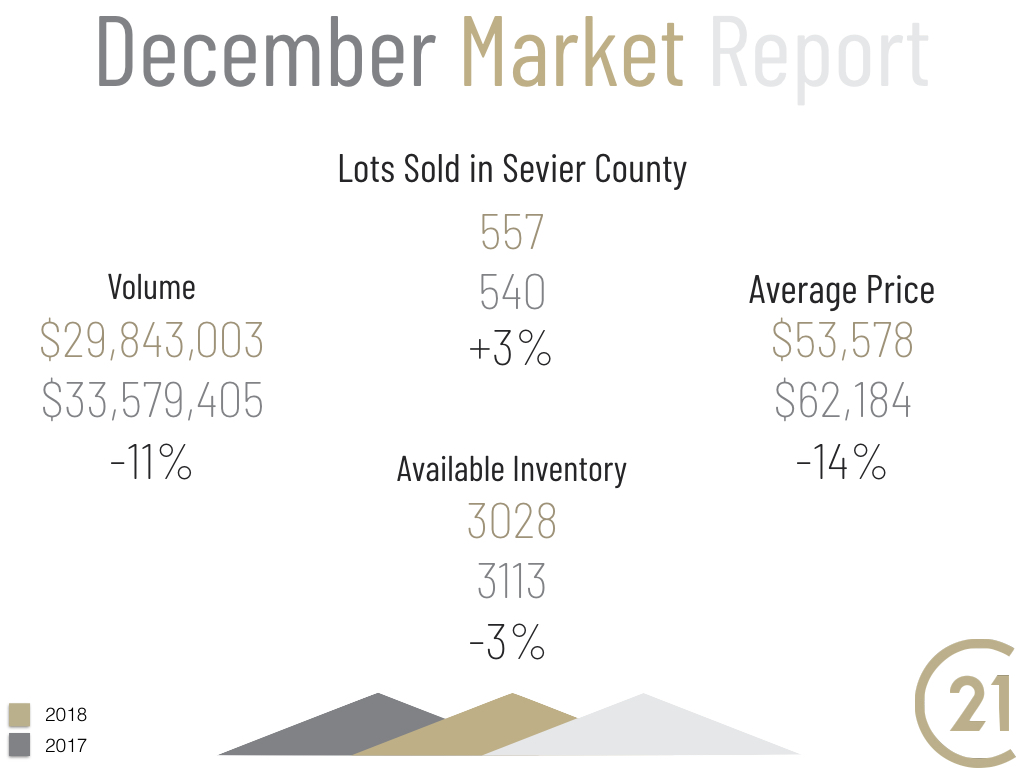 December Market Report for Sevier County Lots