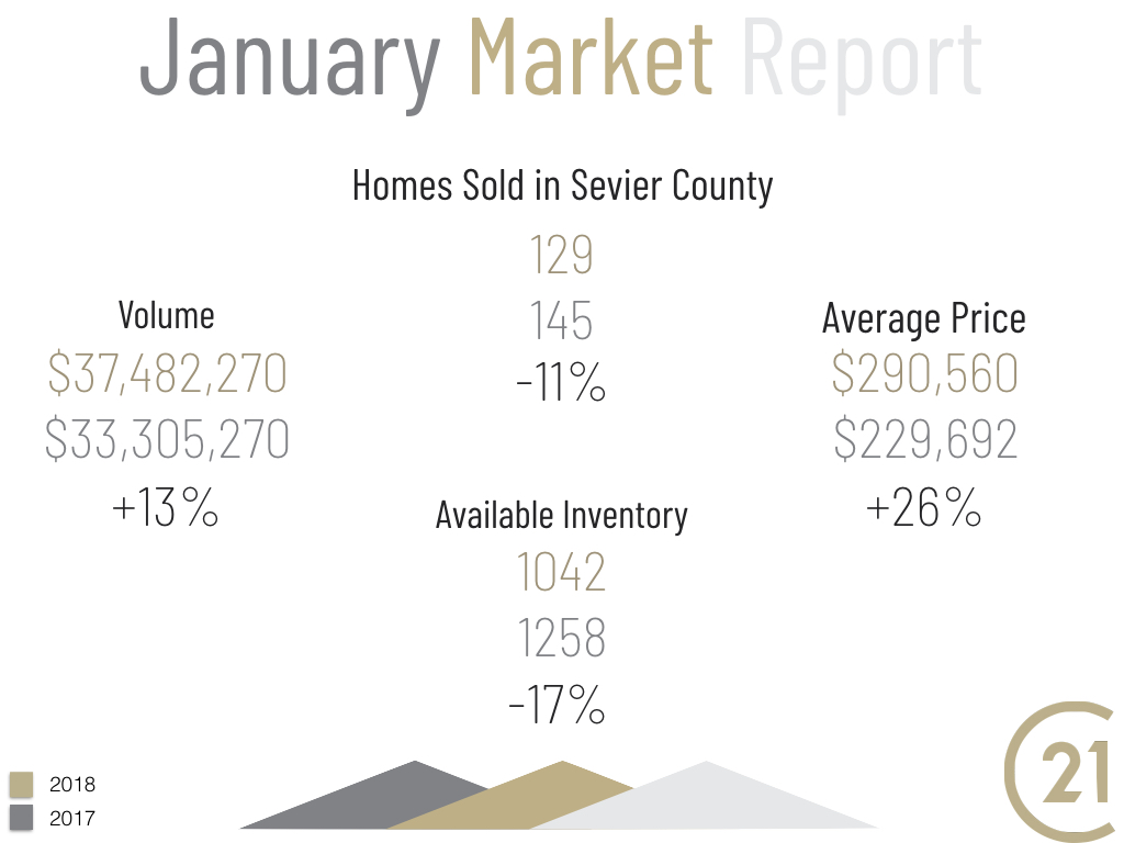 January 2019 Market Report Homes