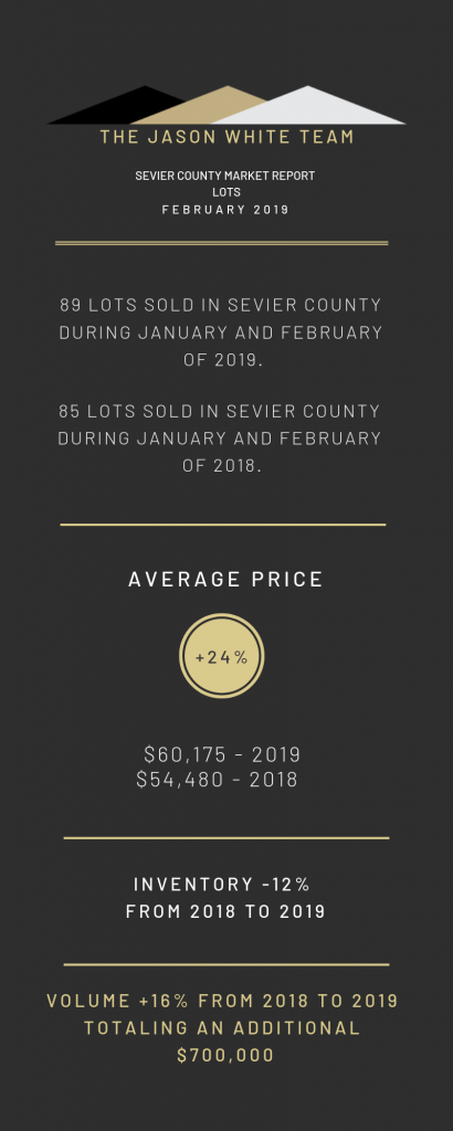 market report for land in sevier county