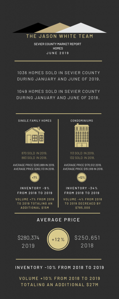 Market Report for Sevier County, TN in June 2019