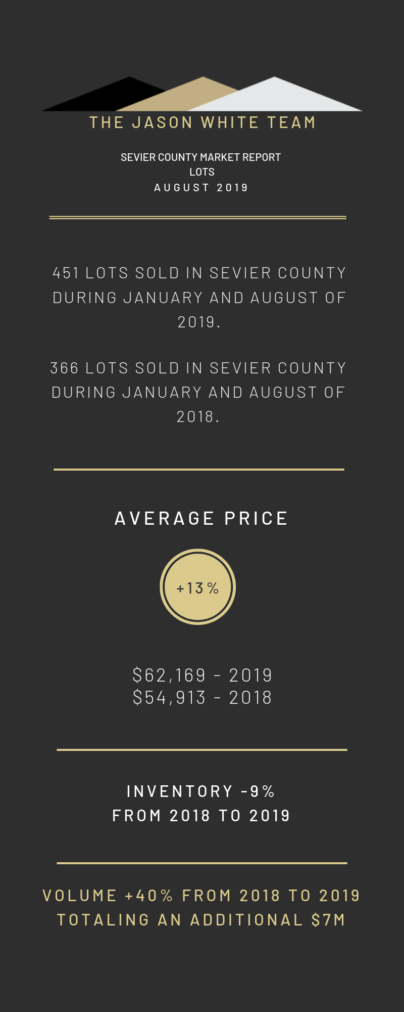 August 2019 Market Report for Sevier County, TN - Land
