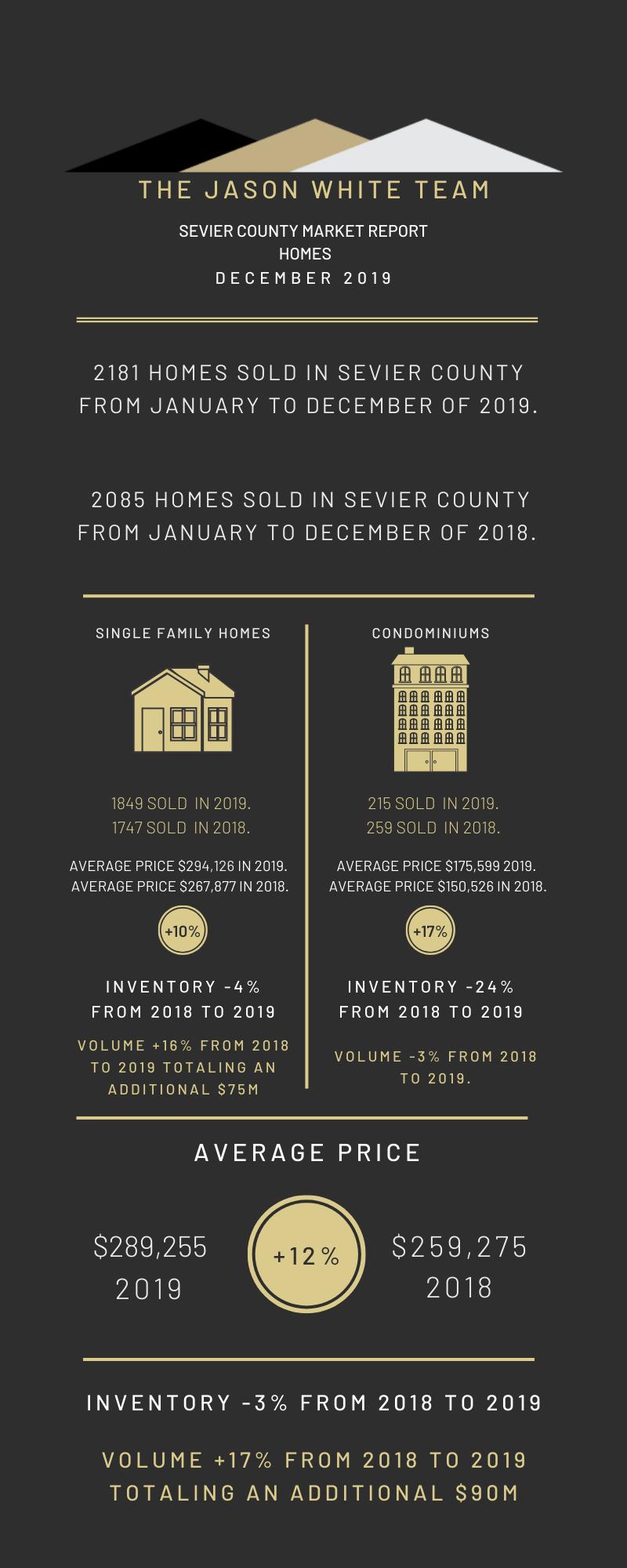 December 2019 Real Estate Market Statistics
