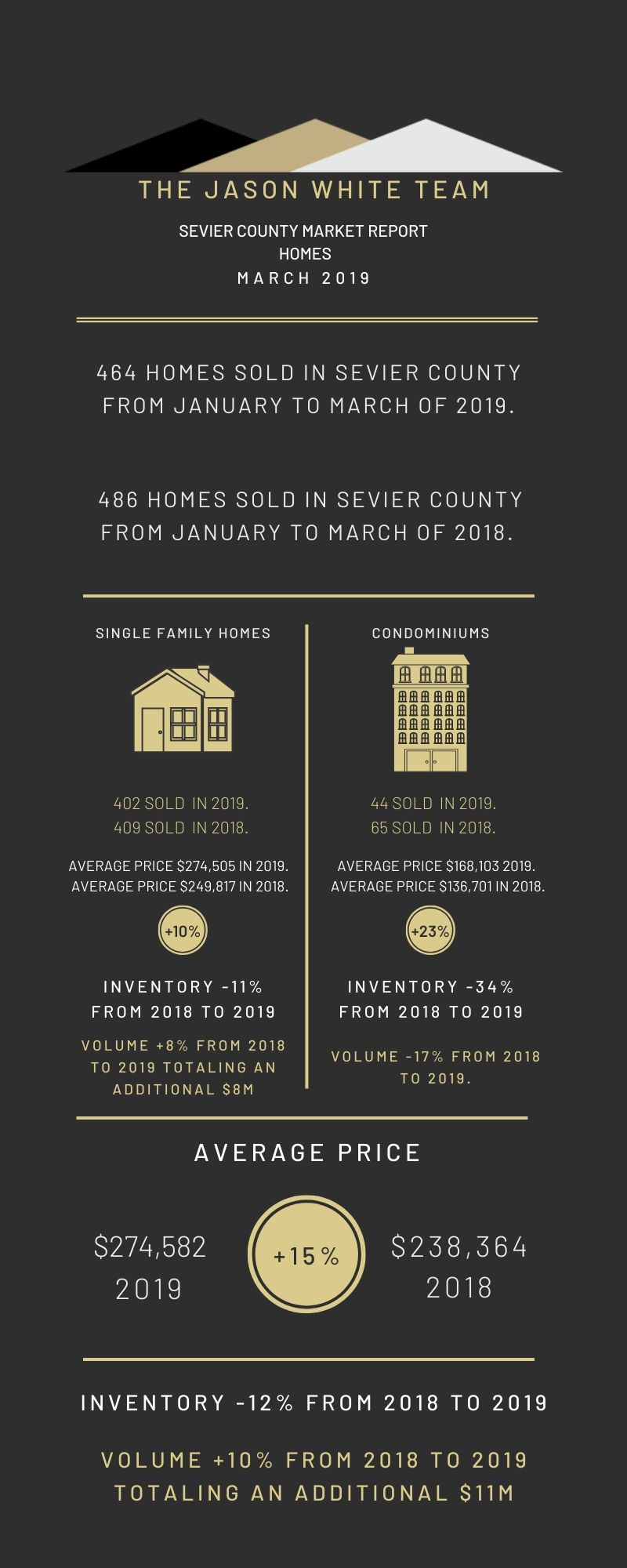 March 2019 Residential Market Statistics for Sevier County, TN