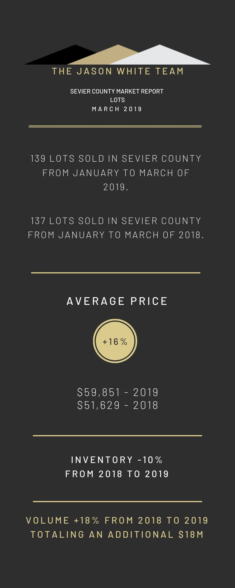 March 2019 - Land Real Estate Market Statistics for Sevier County, TN