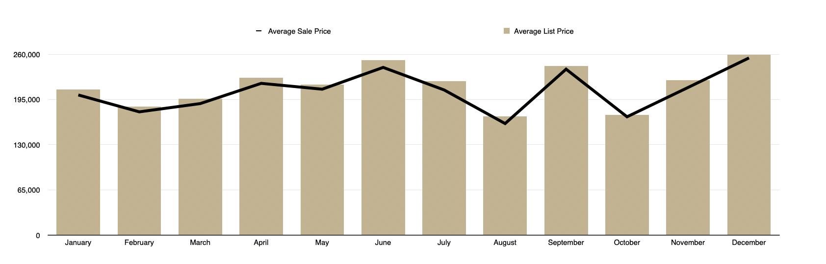 Condo - Average Sale vs Average List Price