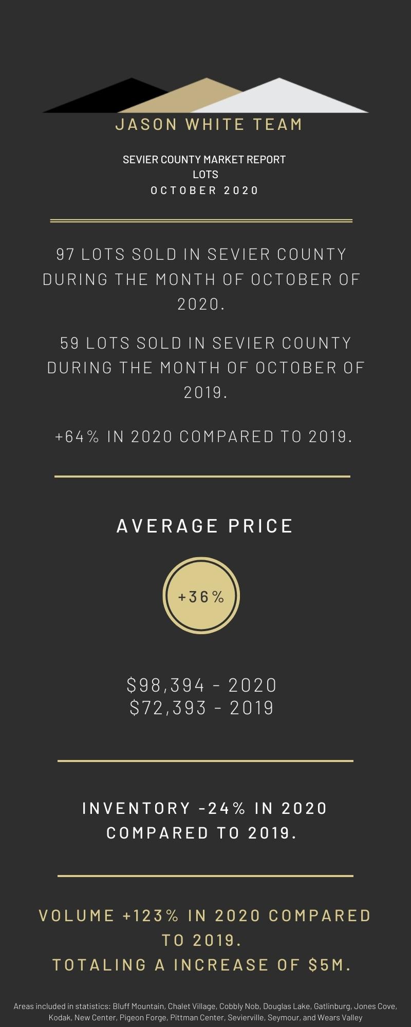 October 2020 Land Real Estate Market Statistics