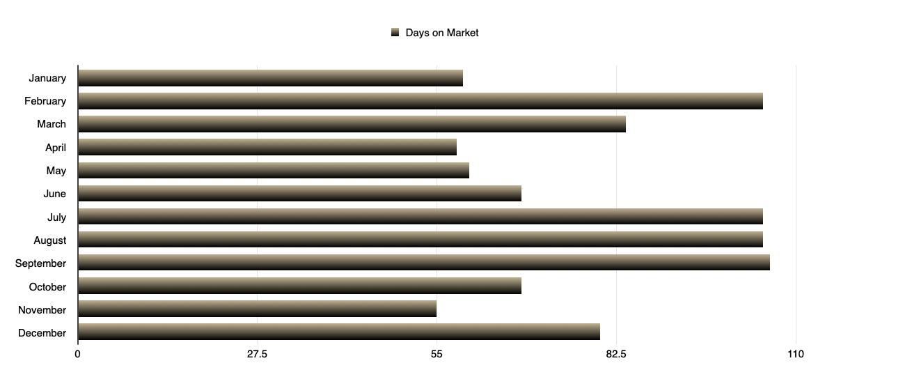 Condo - Days on Market