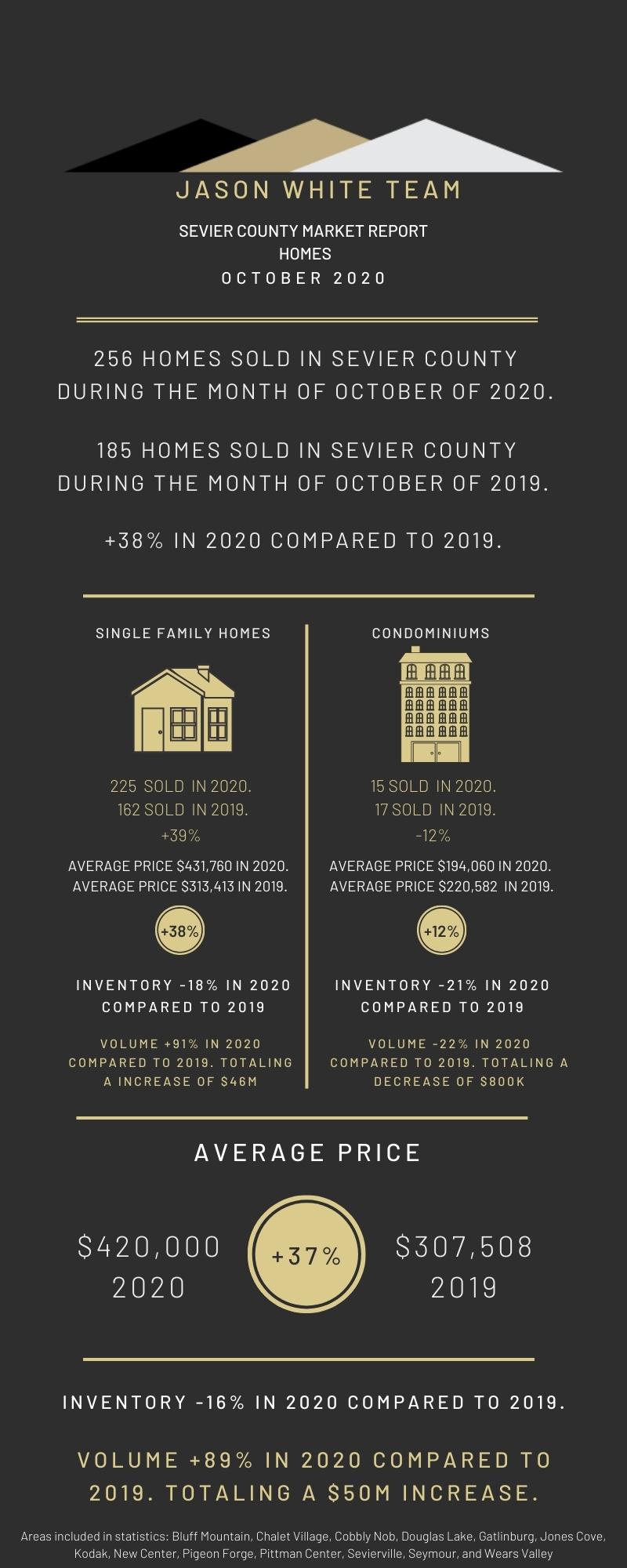 October 2020 Residential Real Estate Market Statistics
