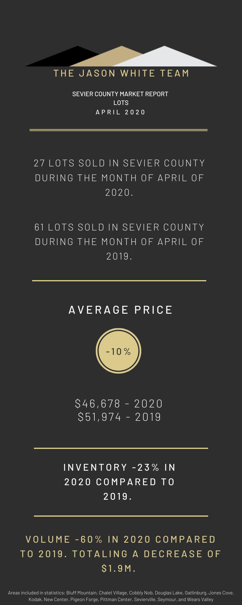 April 2020 Land Market Statistics