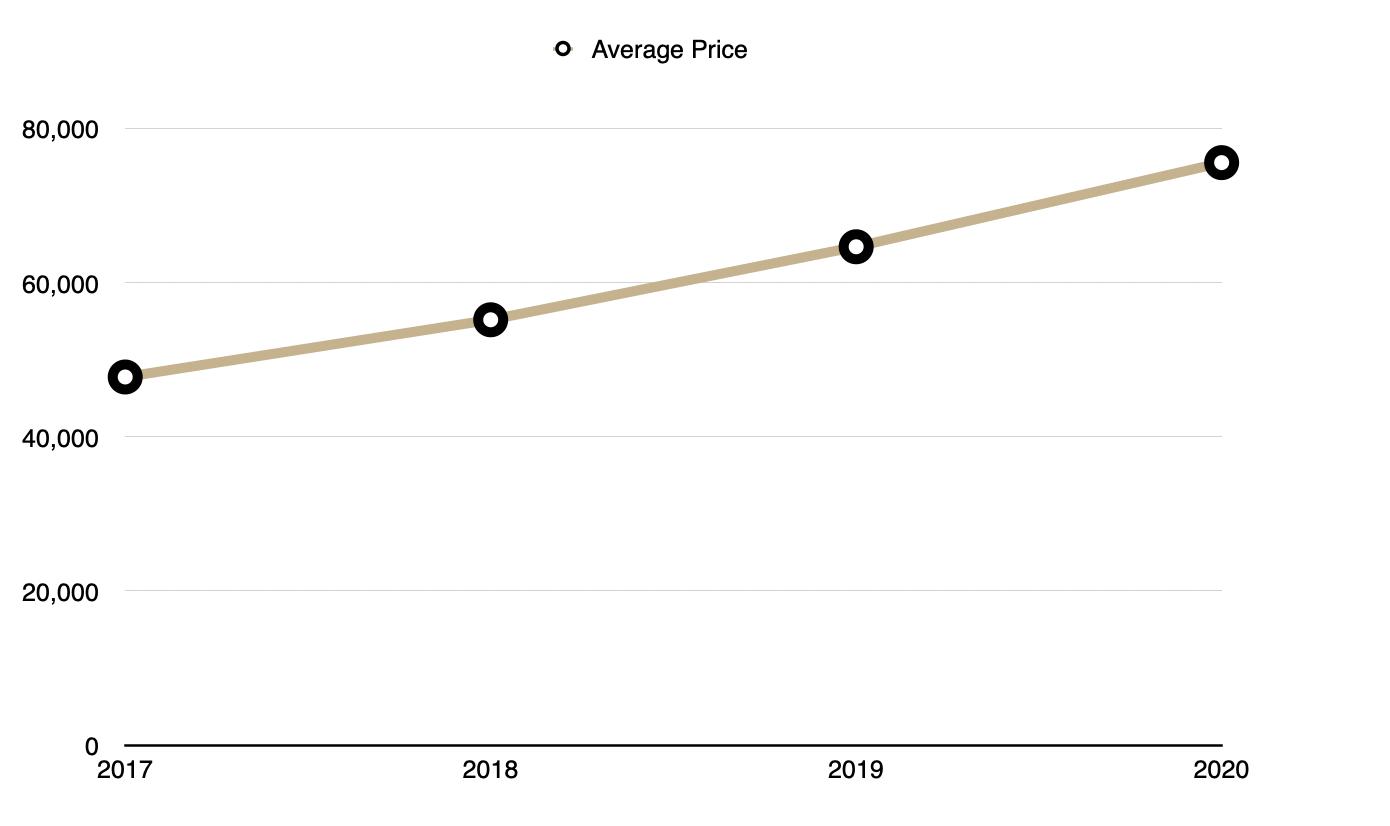 Land - Average Price 2017 -2020