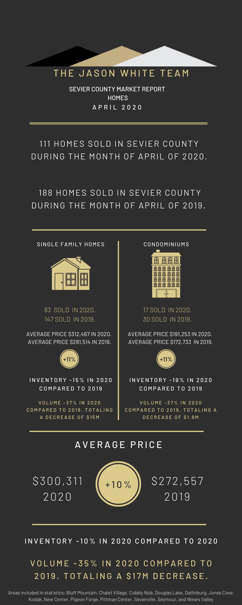 April 2020 Residential Market Statistics