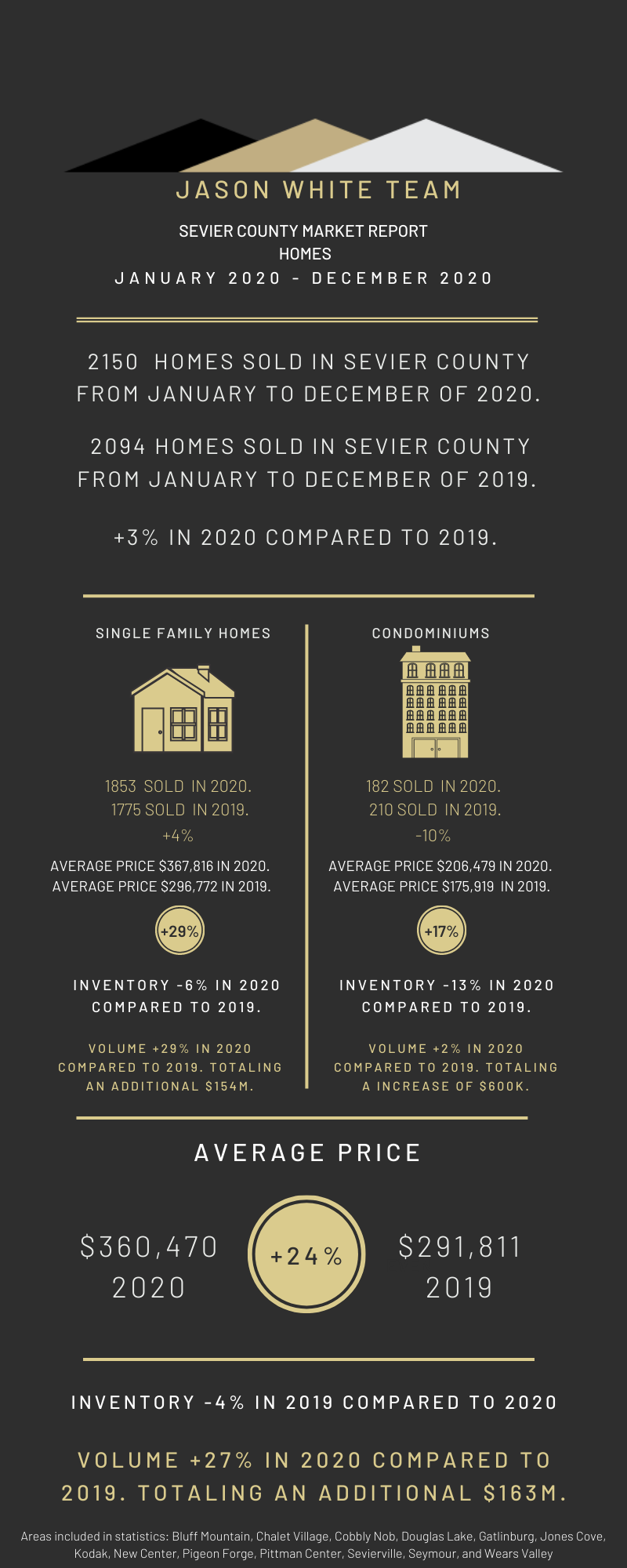 YTD 2020 Real Estate Market Statistics