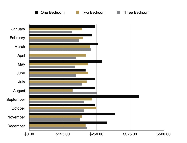 Pigeon Forge - Average Price Bedrooms 1-3