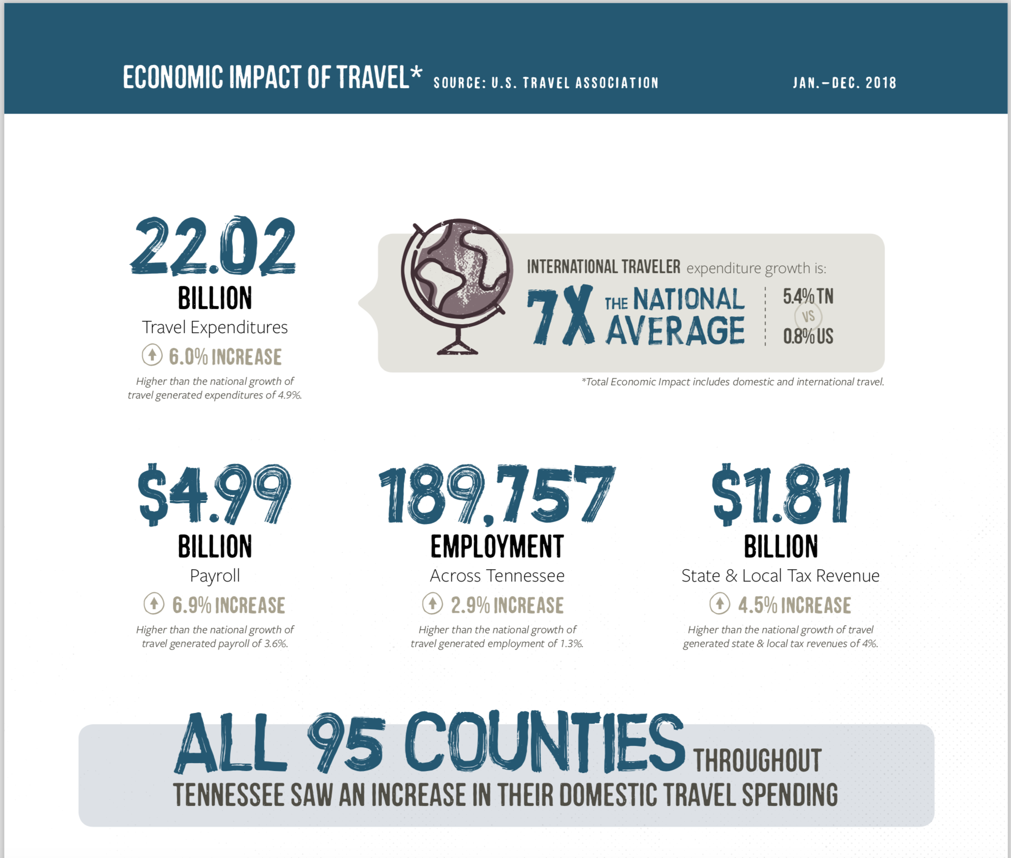 Impact of Travel. Source U.S. Travel Association