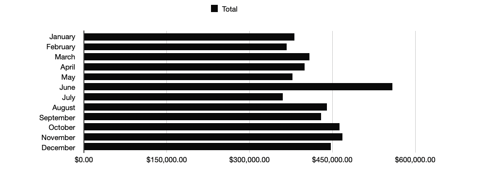 Total Average Price - 2020 Year End Real Estate Gatlinburg