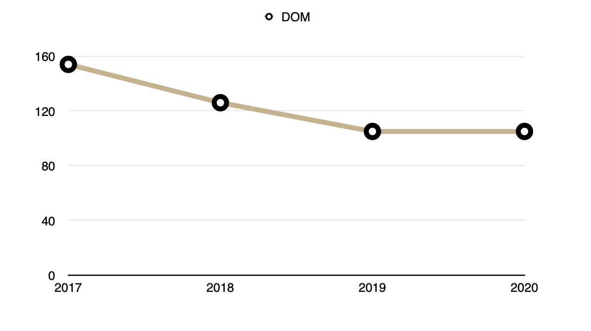 Days on Market 2017-2020