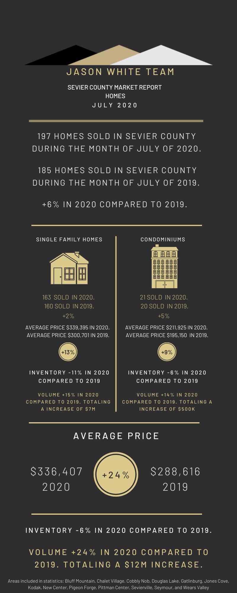 July 2020 Residential Real Estate Market Statistics