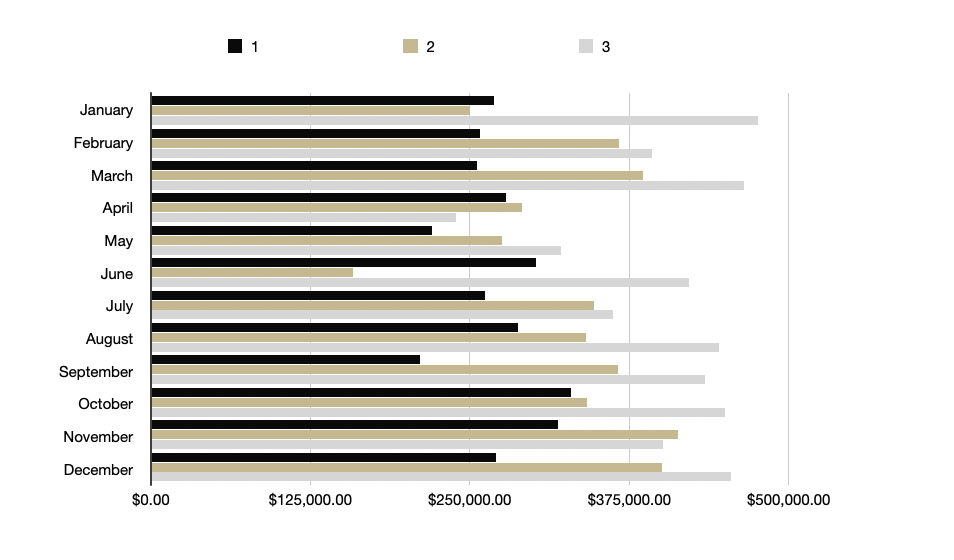 Average Price (Bedrooms 1 -3) 2020 Year End Real Estate Gatlinburg