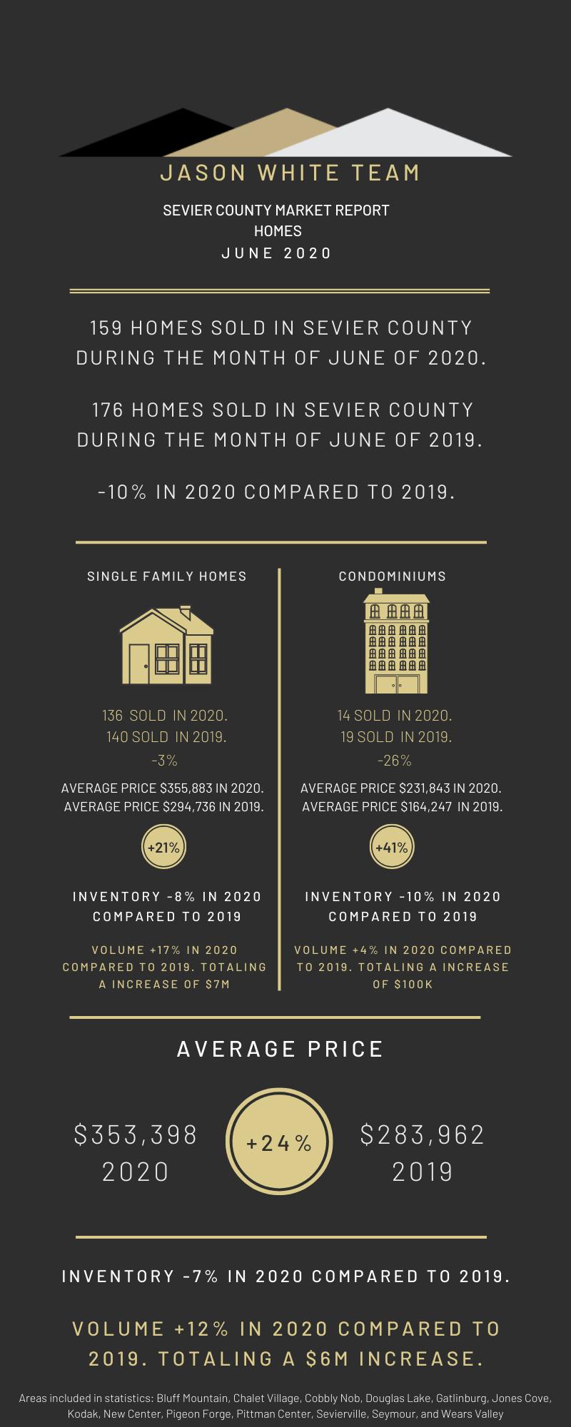 June 2020 Residential Market Movement