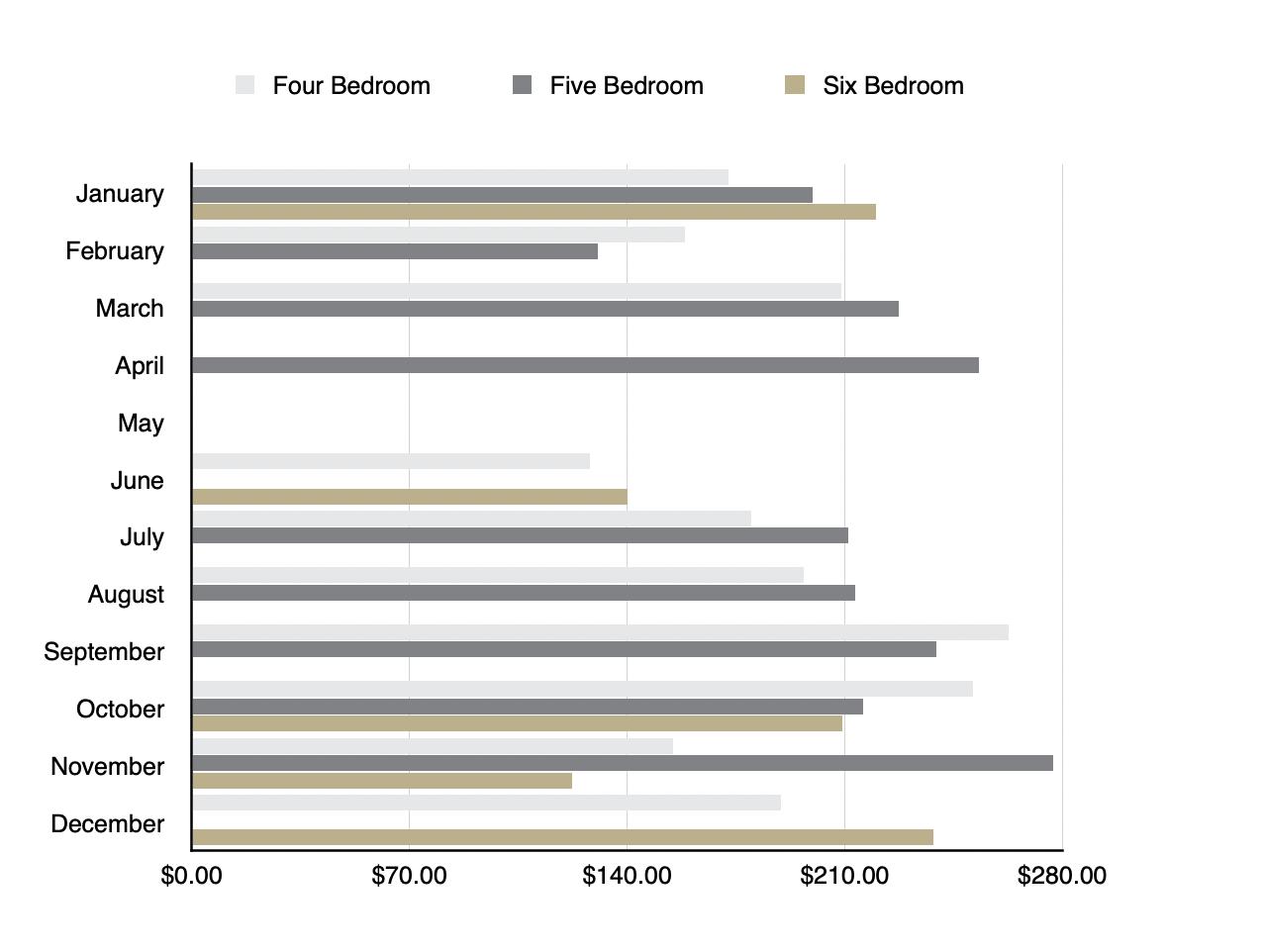 Pigeon Forge - Average Price Bedrooms 4-6