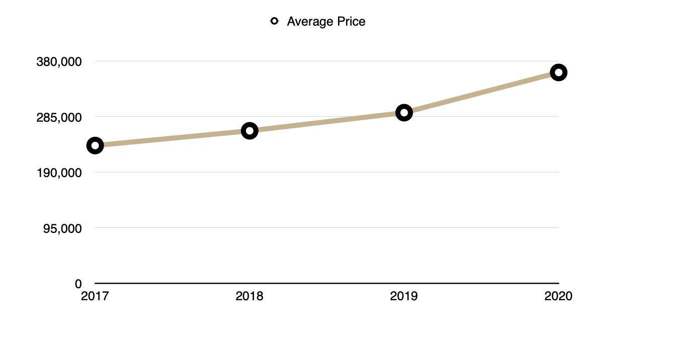 Average Price 2017 - 2020