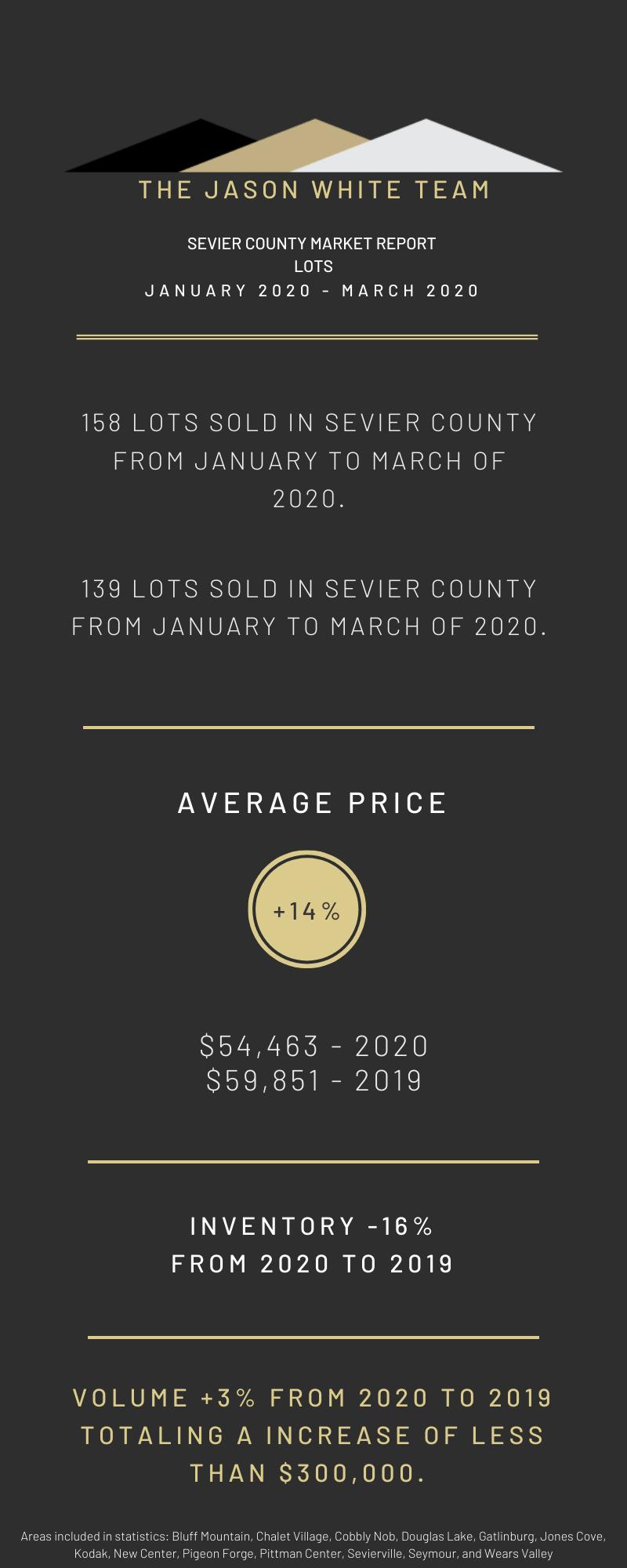 Year to Date Land Market Statistics
