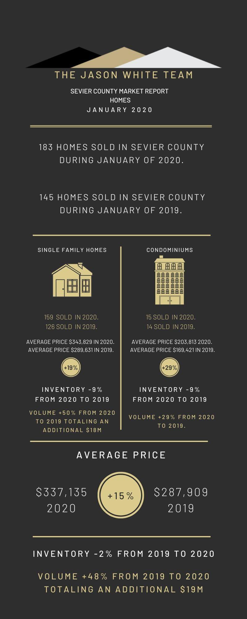 Real Estate Market Statistics for January 2020
