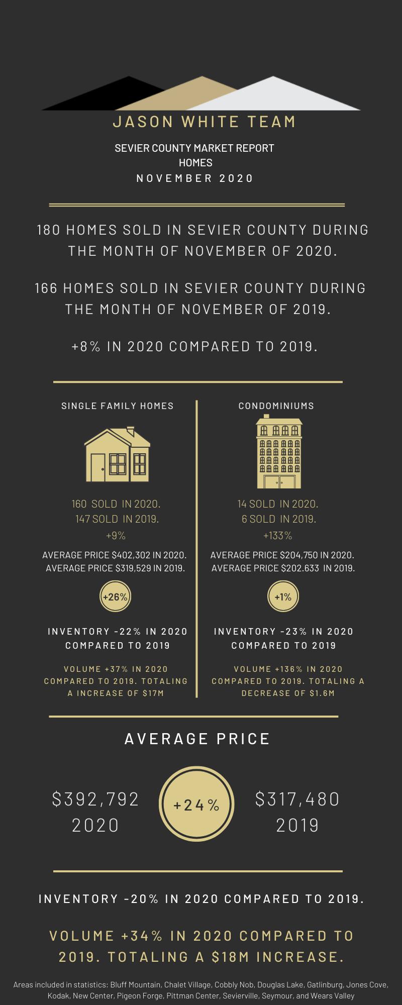 November 2020 Residential Real Estate Market Statistics