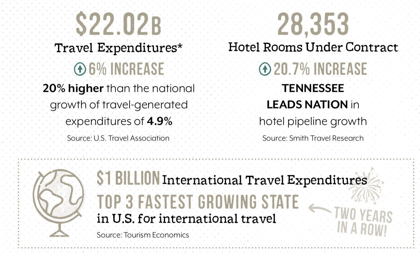 Tennessee Vacation Industry Annual Report