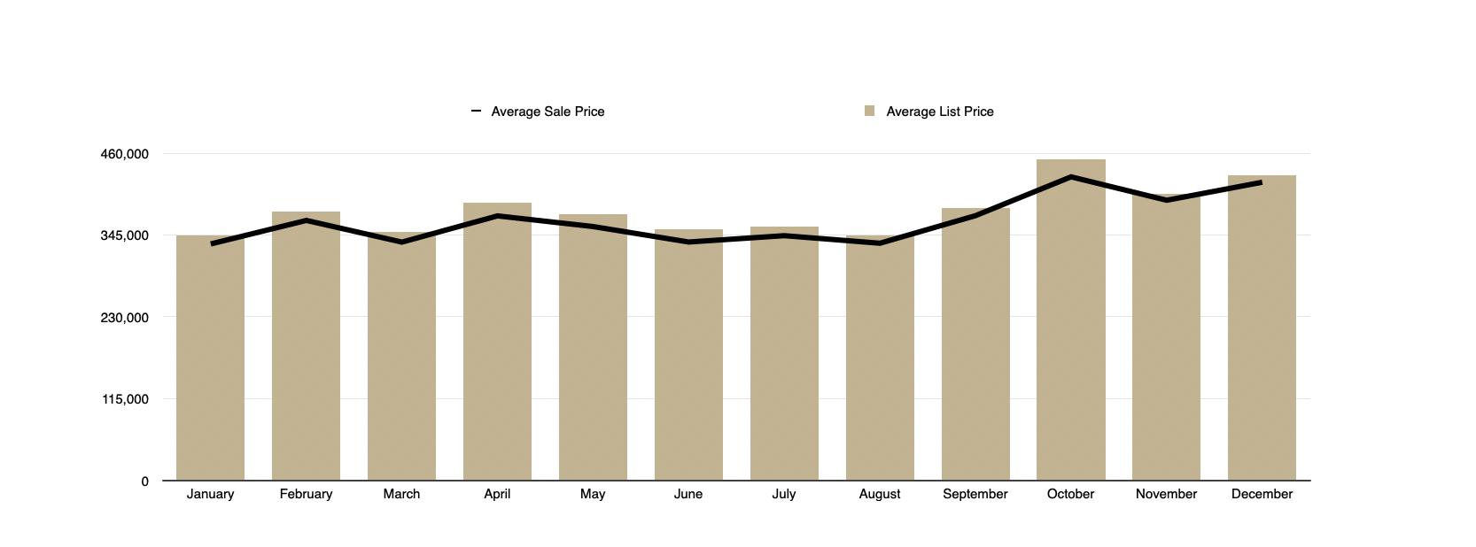 Single Family Homes Average Sales Price vs Average List Price
