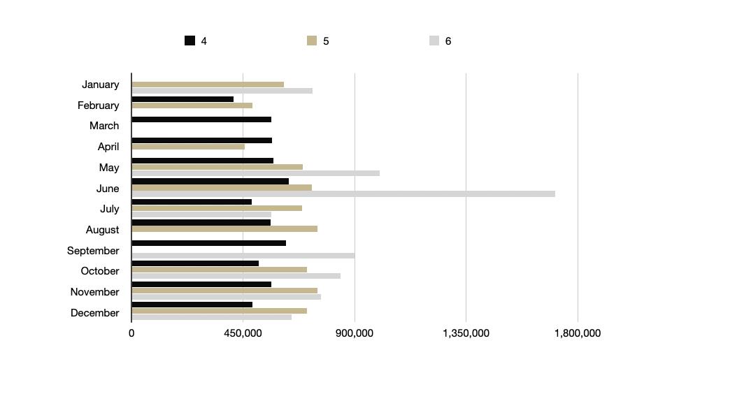 Average Price (Bedrooms 4 -6) 2020 Year End Real Estate Gatlinburg
