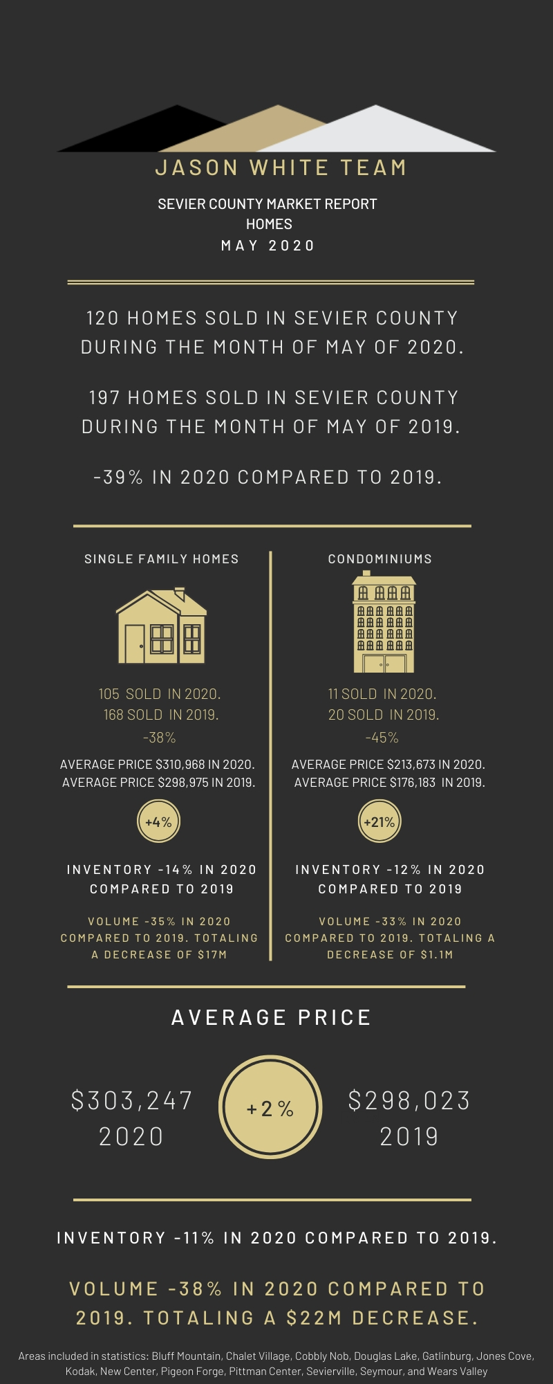 May 2020 Residential Real Estate Market Statistics