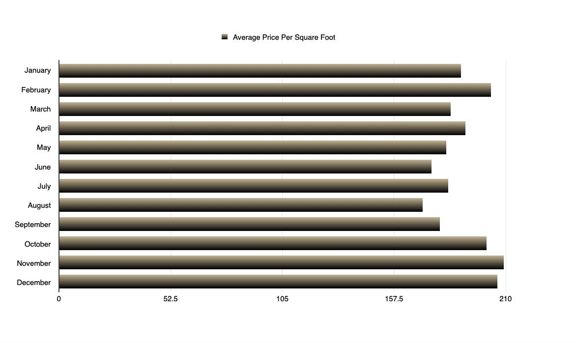 Single Family Home - Average Price Per Square Foot