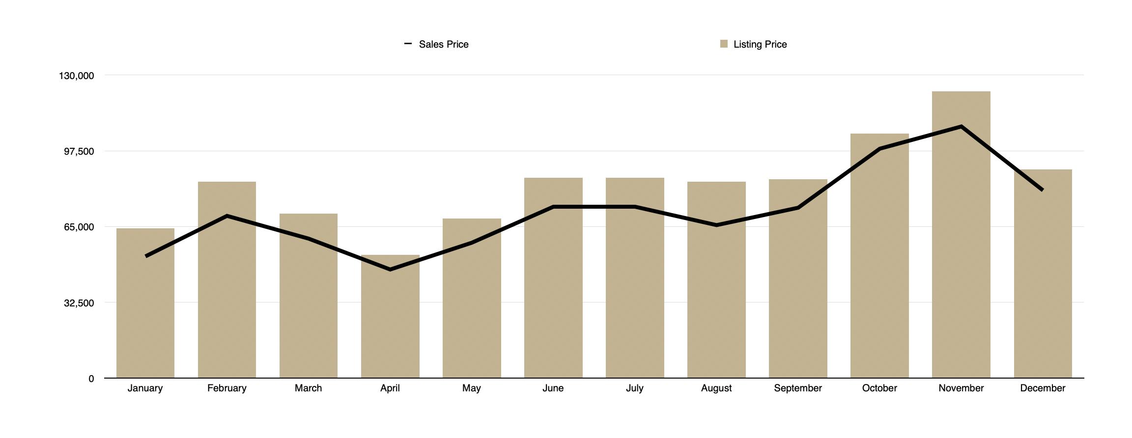 Land - Sales Price vs Listing Price