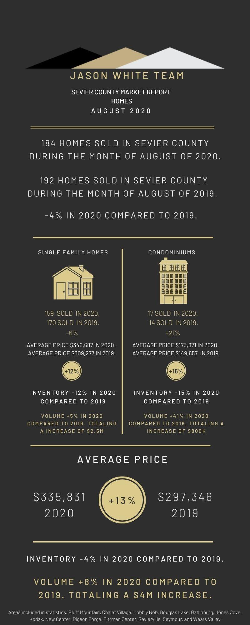 August 2020 Residential Real Estate Market Statistics