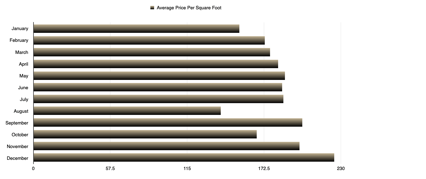 Condo - Average Price per Square Foot